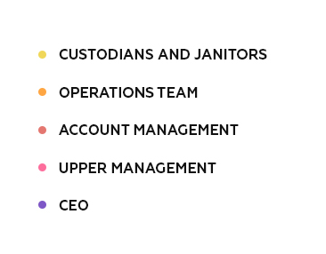 Below The Custodians And Janitors Come Our Operations Team, Followed By  Account Managers, And Finally, At The Bottom Of Our Chart, Are Upper  Management And ...